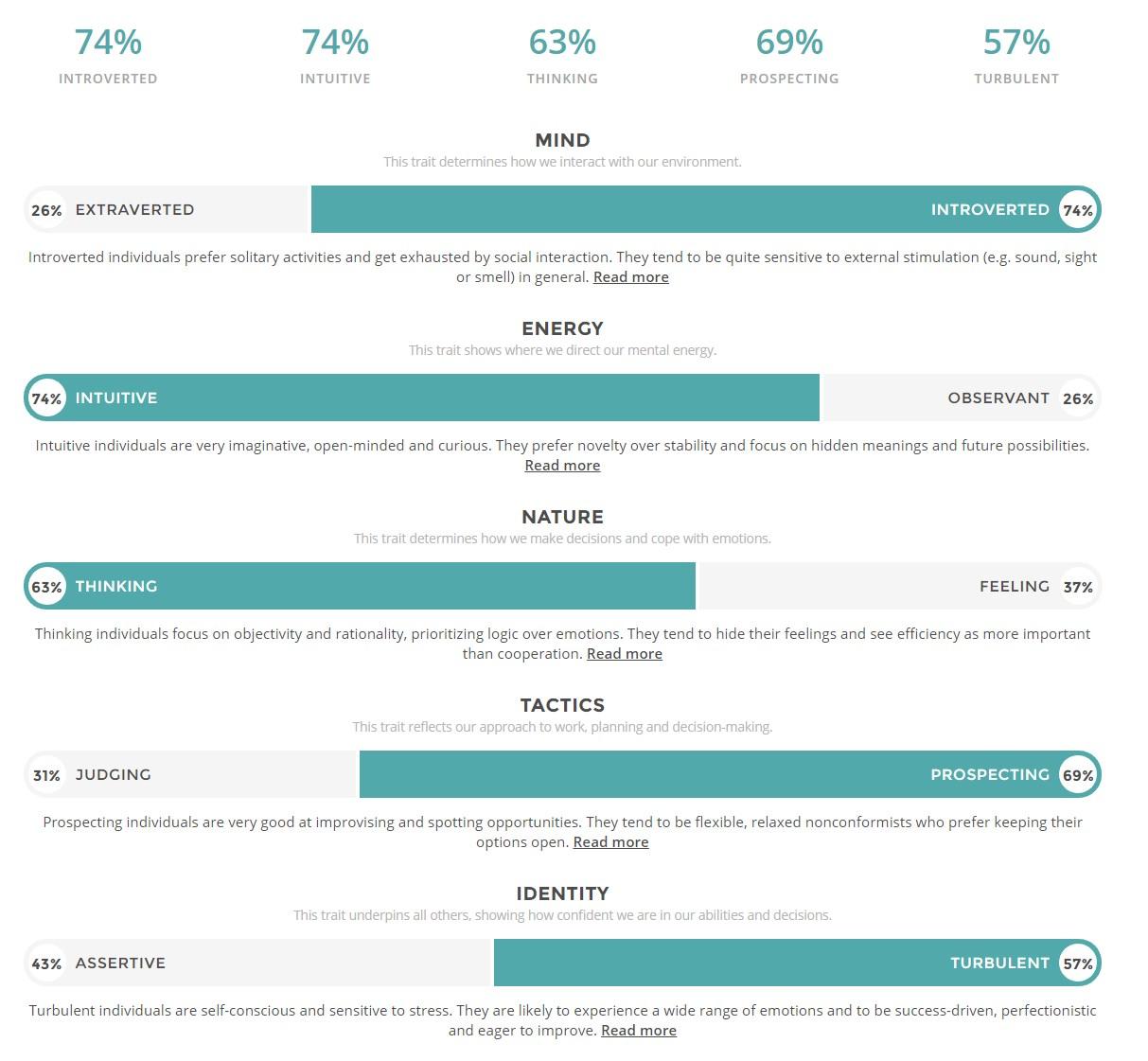 Rezultati 16Personalities testa - Logičar, Milica Perić; Foto: screenshot