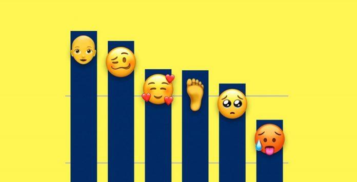 Najkorišćeniji Emoji na iOS 12; Foto blog.emojipedia.org