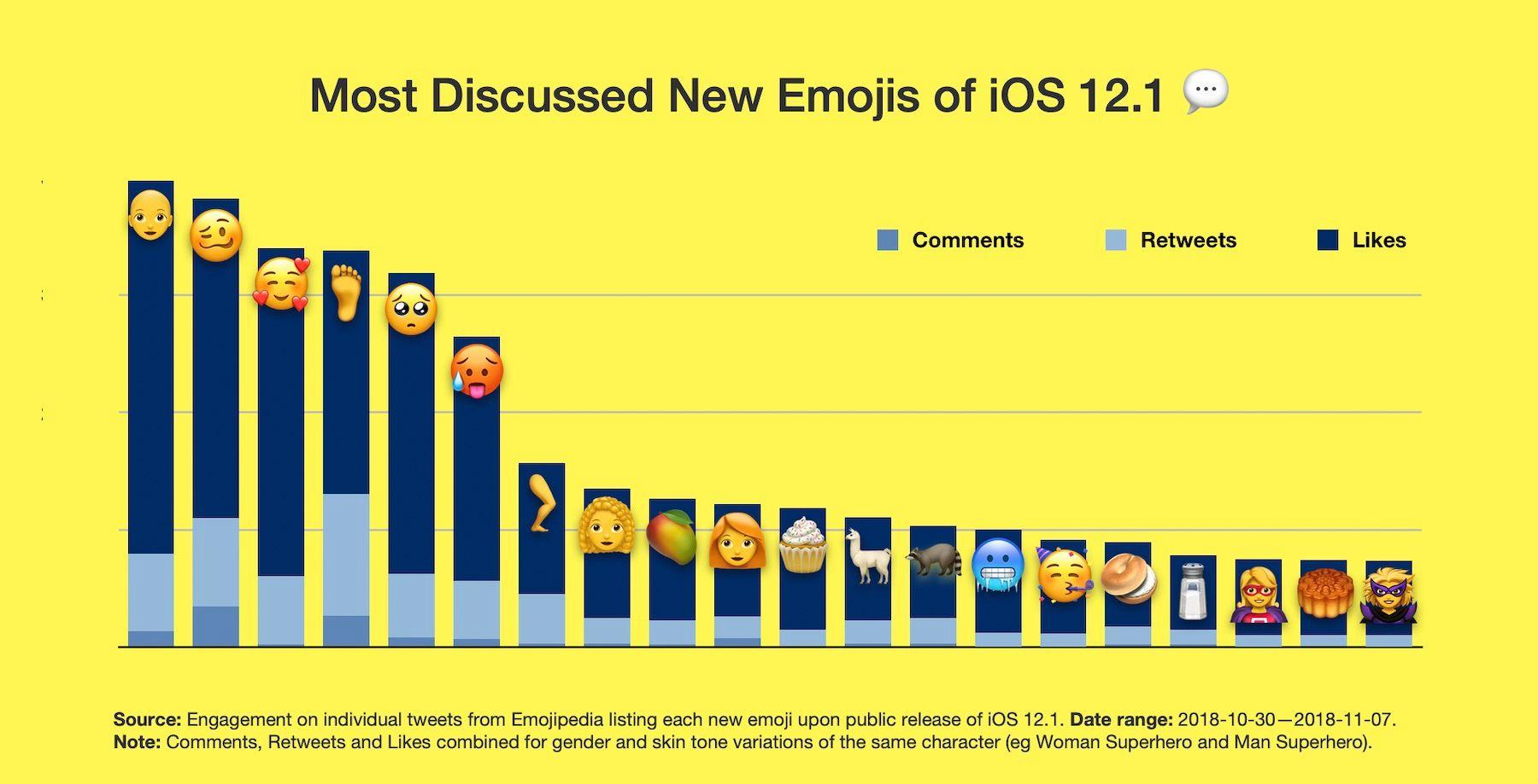 Najkorišćeniji Emoji na iOS 12 - 25 emojija; Foto blog.emojipedia.org