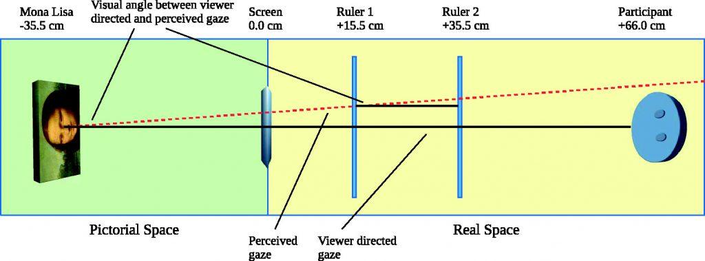 Postavljanje lenjira i računanje Mona Lizinog zagonetnog pogleda; Foto journals.sagepub.com