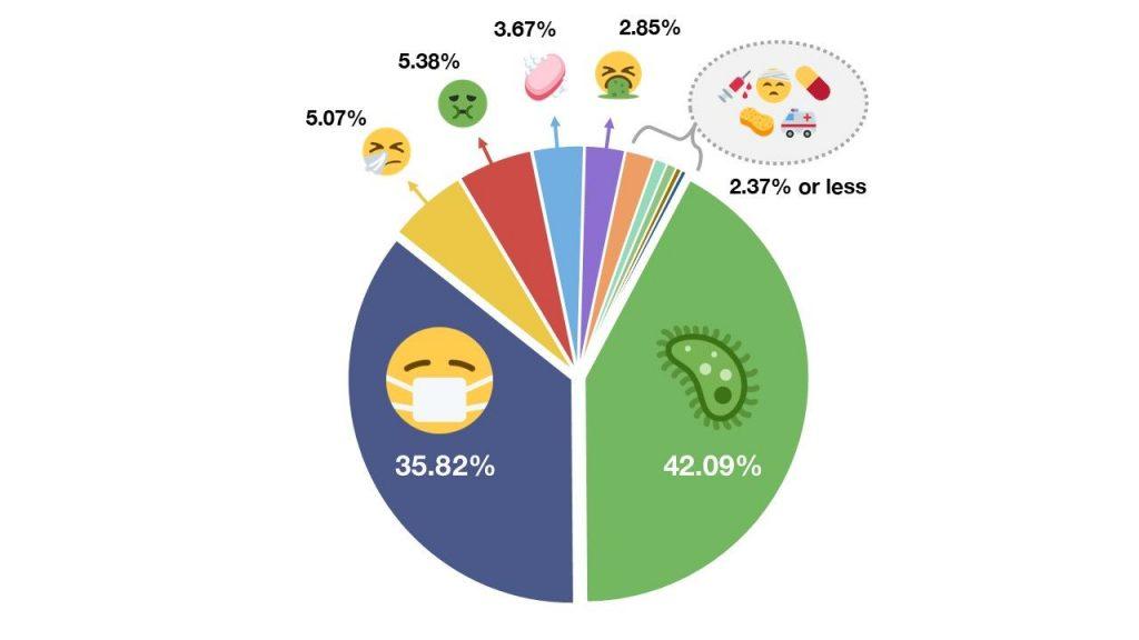 Najčešće korišćen Emoji za Korona Virus pandemiju; Foto emojipedia.com