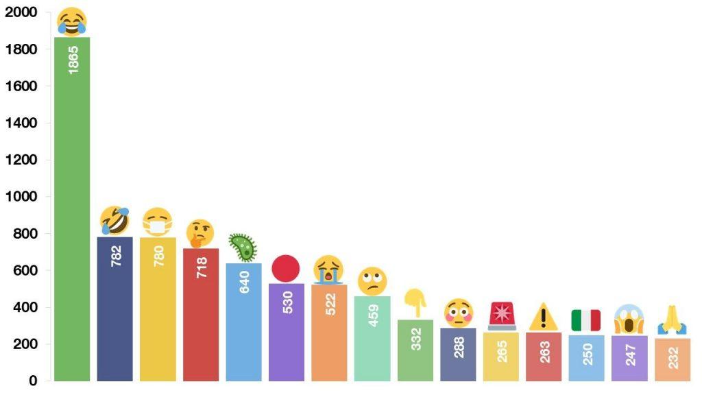 Najčešće korišćeni Emojiji na Twiteru sa Coronavirus, Covid-19 ili Covid19 u tekstu; Foto emojipedia.com