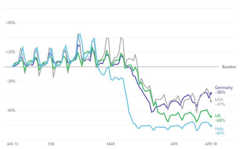 Procenat smanjenja kretanja u zemljama u svetu; Foto screenshot Apple
